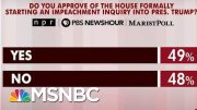 New Polling Shows Where The Country Stands On Impeachment | Morning Joe | MSNBC 5